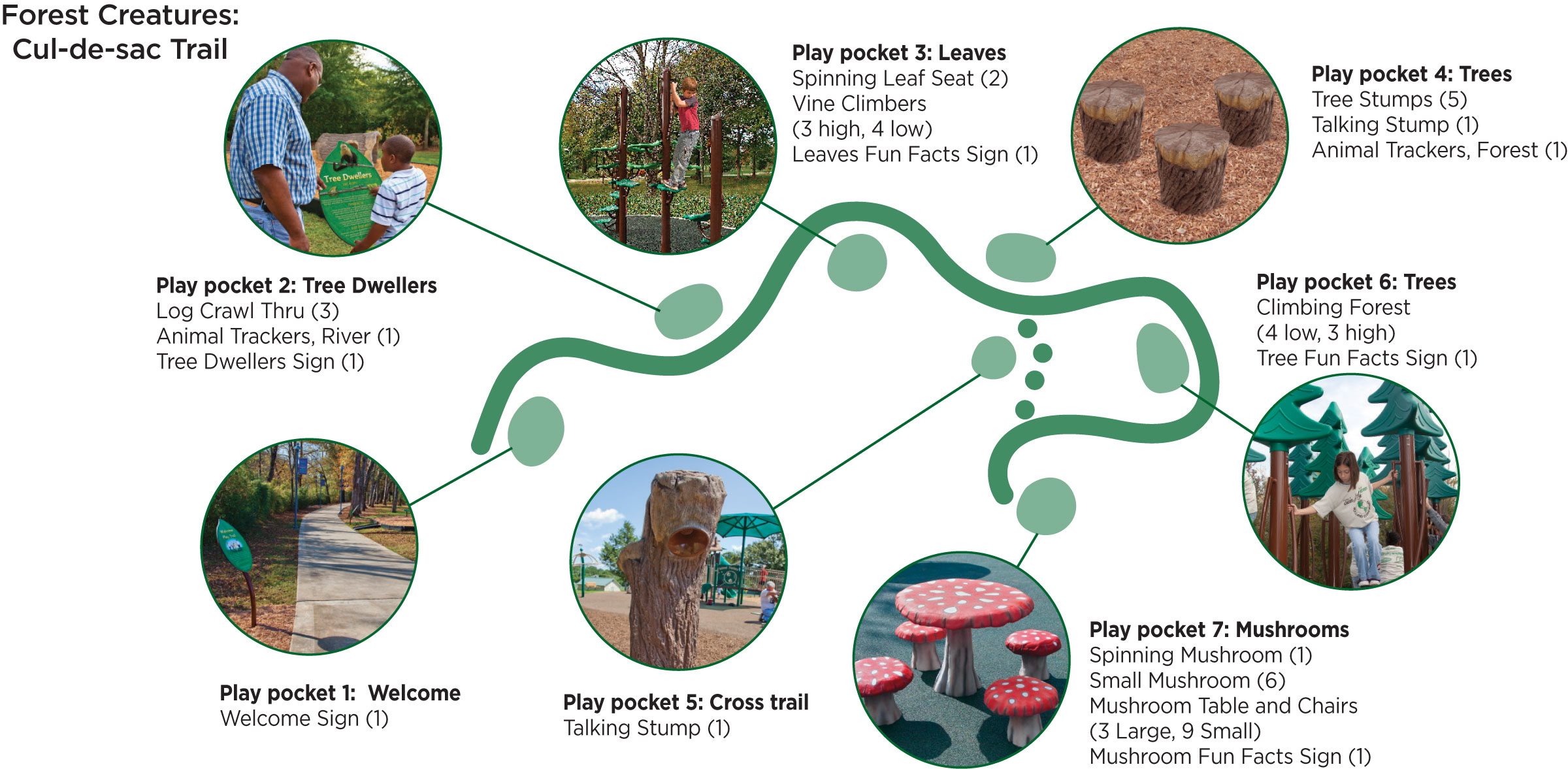 There are many ways to build natural playgrounds. Add PlayTrails natural playground equipment to your greenway to create pockets of play.
